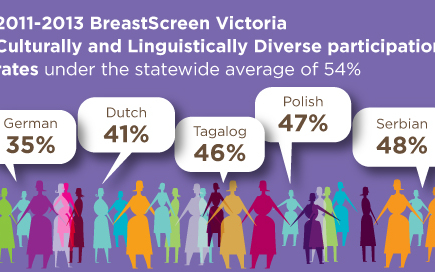 Infographic of statistics of screening rates among non-English speaking women.